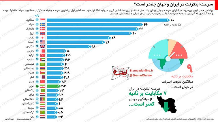 رتبه ایران در سرعت اینترنت جهانی چند است؟